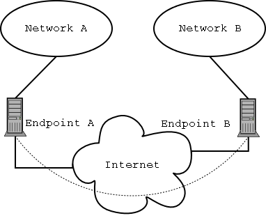 Simple Network-To-Network VPN Diagram